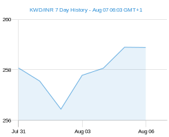 KWD INR chart - 7 day