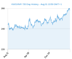 KWD INR chart - 2 year