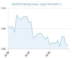 KWD TOP chart - 30 day