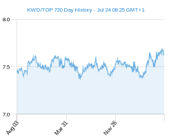 KWD TOP chart - 2 year