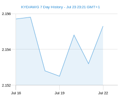 KYD AWG chart - 7 day