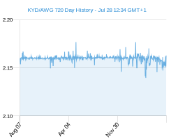 KYD AWG chart - 2 year