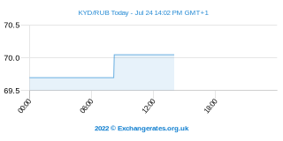 Kaiman-Dollar - Russischer Rubel Intraday Chart