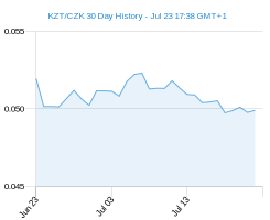 KZT CZK chart - 30 day