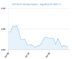 KZT HUF chart - 30 day