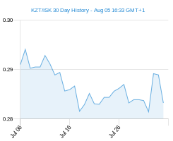KZT ISK chart - 30 day