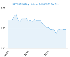 KZT LKR chart - 30 day