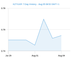 KZT LKR chart - 7 day