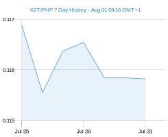 KZT PHP chart - 7 day