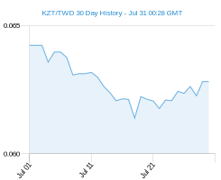 KZT TWD chart - 30 day