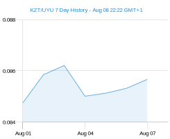 KZT UYU chart - 7 day