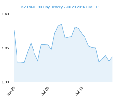 KZT XAF chart - 30 day