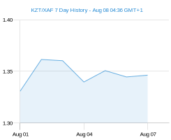 KZT XAF chart - 7 day