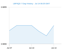 LBP IQD chart - 7 day