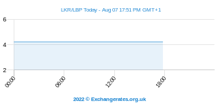 Sri Lanka Rupee - Libanais Pound Intraday Chart