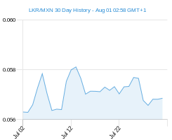 LKR MXN chart - 30 day