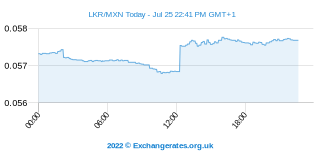 Sri Lanka Rupee - Peso mexicain Intraday Chart