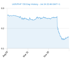LKR PHP chart - 2 year