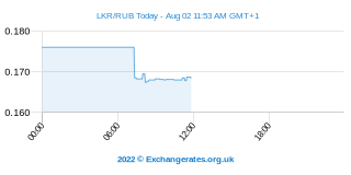 Sri Lanka Rupee - Rouble russe Intraday Chart