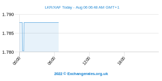 Sri Lanka Rupee - Franc CFA Intraday Chart