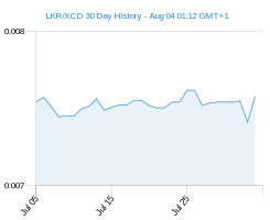 LKR XCD chart - 30 day