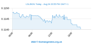 Loti lesothan - Nouveau lev bulgare Intraday Chart