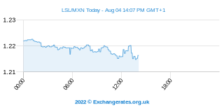 Loti lesothan - Peso mexicain Intraday Chart