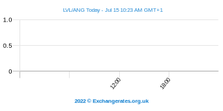 Letse Lats - Antilliaanse Gulden Intraday Chart