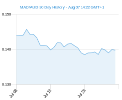 MAD AUD chart - 30 day