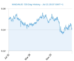 MAD AUD chart - 2 year