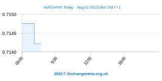Dirham marocain - Kuna croate Intraday Chart