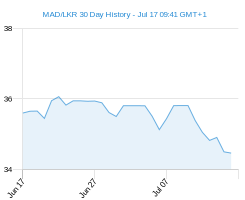 MAD LKR chart - 30 day