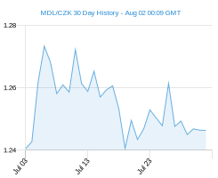 MDL CZK chart - 30 day