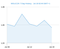 MDL CZK chart - 7 day