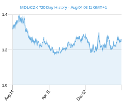 MDL CZK chart - 2 year