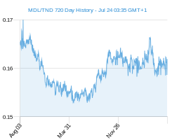 MDL TND chart - 2 year