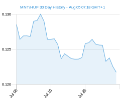 MNT HUF chart - 30 day