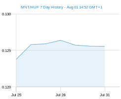 MNT HUF chart - 7 day