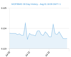 MOP BMD chart - 30 day