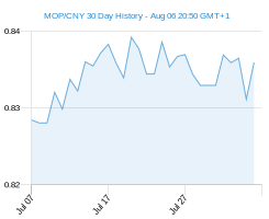 MOP CNY chart - 30 day