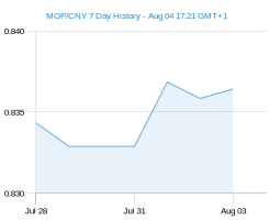 MOP CNY chart - 7 day