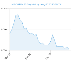 MRO MXN chart - 30 day