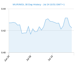 MUR MDL chart - 30 day