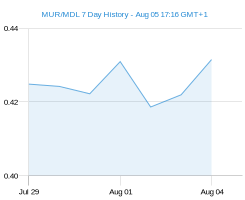 MUR MDL chart - 7 day