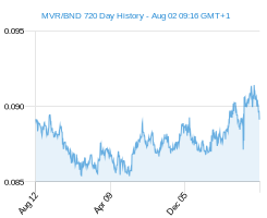 MVR BND chart - 2 year