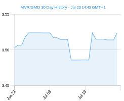 MVR GMD chart - 30 day