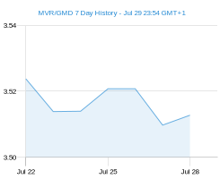MVR GMD chart - 7 day