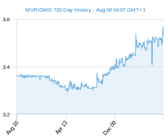 MVR GMD chart - 2 year