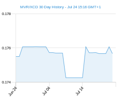 MVR XCD chart - 30 day