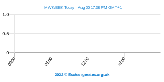 Kwacha malawite - Couronne estonienne Intraday Chart